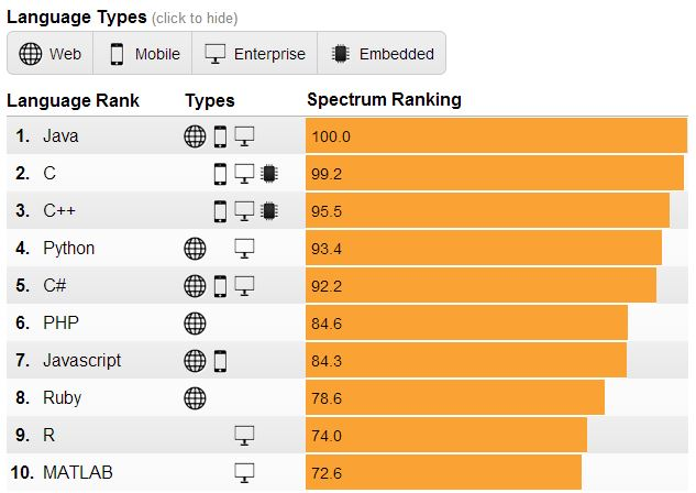 The Top 10 Programming Languages of 2014 | Beningo Embedded