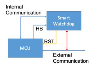 Tools – Enter the Smart Watchdog   Beningo Embedded Group
